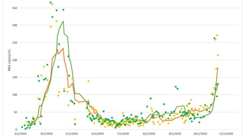 A graph showing how much viral coronavirus RNA has been detected in Boston and the suburbs from March to October 2020
