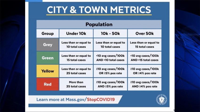 Massachusetts' new metrics for high risk of coronavirus transmission