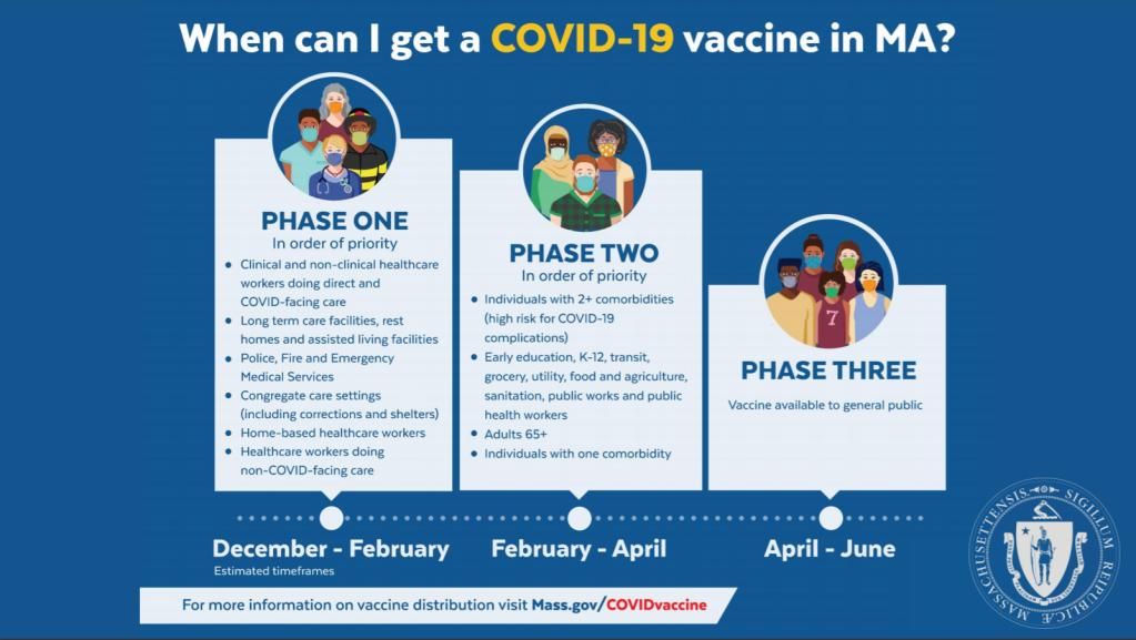 When can I get a coronavirus vaccine in Massachusetts
